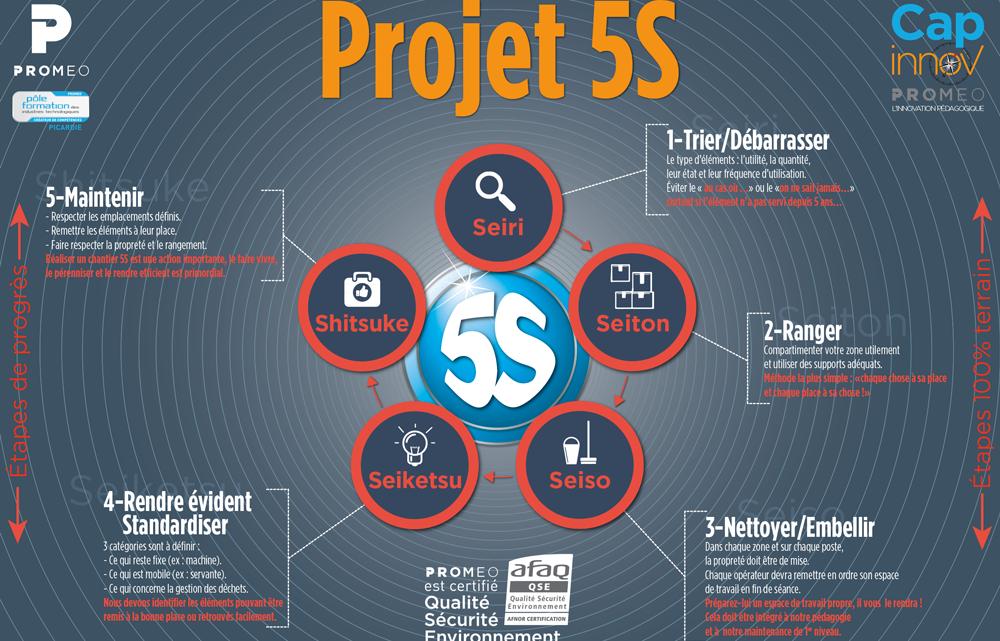 Comprendre les 5 concepts autour de la méthode 5S