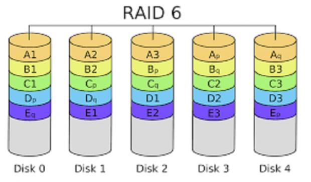 Qu'est-ce que RAID 6?